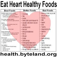 Healthy Diet Chart For Heart Patients 15 Exhaustive Heart Patient Food Chart