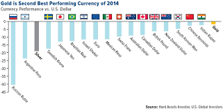Dollar Vs World Currencies Chart Currencies And Their Symbols World Currency Trends