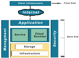Cloud Architecture Basic Overview On Cloud Computing Host Department Llc
