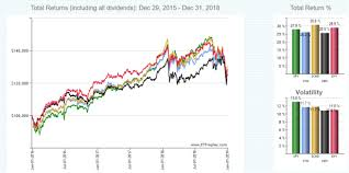 Thursday Tool Comparing Etf Results Using Etfreplay Charts