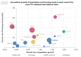 Comparing Housing And Population Growth In Cities Around The