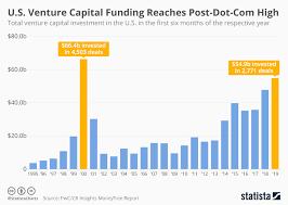 Dotcom Chart Chart U S Venture Capital Funding Reaches Dot Com Era