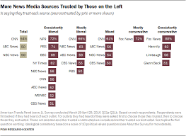 News Liberal Conservative Chart Media Sources Distinct Favorites Emerge On The Left And