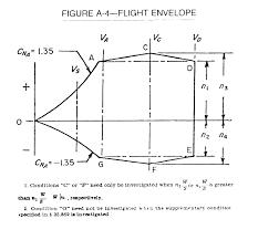 Flight Envelope Wikipedia
