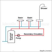 secondary circulation to ensure hot water is available immediately secondary circulation to ensure hot water is available immediately the tap is turned on