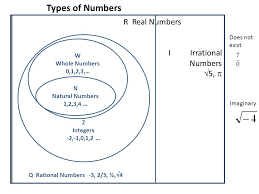 Intersection Union Venn Diagram And Number System Ppt