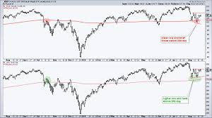 Etf Compare Chart Technology Could Hold The Key Going Forward Arts Charts