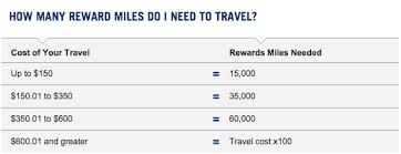 Capital One Flight Rewards Chart How The Capital One No Hassle Rewards Program Works