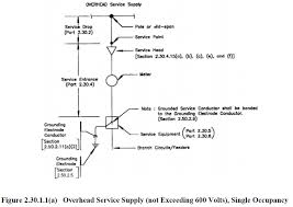 Service Entrance Cable Size Chart Philippine Electrical Code Part 1 Chapter 2 Wiring And