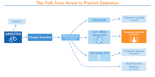 Detaining The Poor How Money Bail Perpetuates An Endless