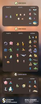 Pokemon Go Egg Chart 2018 The Egg Chart Posted In The Thesilphroad Community
