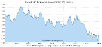 Euro Eur To Swedish Krona Sek History Foreign Currency