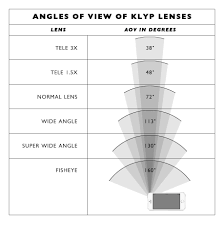 Lens Field Of View Chart Google Search Camera Cheat