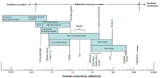 Thermal Conductivity Chart Metals Akts Thermal Safety Thermal Stability Of Chemicals For