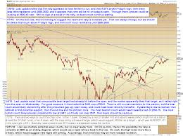 Pretzel Logic Charts Pretzel Logics Market Charts And Analysis Spx Update