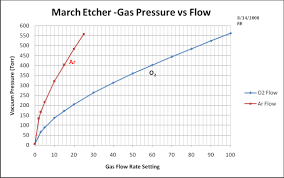 Gas Flow Rate Chart March Asher Operation Cleanroom Research Laboratory