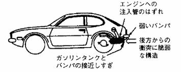 自動車ピントの衝突火災