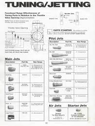 Mikuni Jet Needle Dimension Chart Mikuni Tuning And Jetting Guide The Vintage Bike Builder