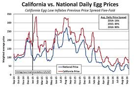 Egg Price Chart Poultry Housing Evolves With Changing Demand State Laws