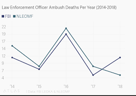 2014 Officer Pay Chart Law Enforcement Officer Ambush Deaths Per Year 2014 2018