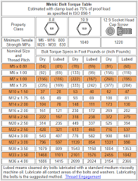 Standard Metric Bolt Torque Chart Torque Chart For Metric Bolts In Nm Hobbiesxstyle