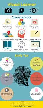 Visual Learning Strategies 6 Fun And Easy Ways To Learn English Visually Visual