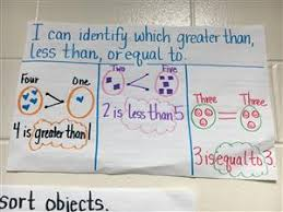 Comparing Numbers Anchor Chart Comparing Numbers Anchor Chart
