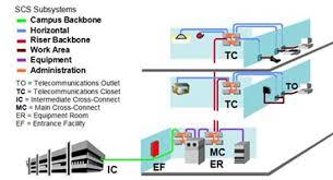 structured cabling system explorelink solutions scs