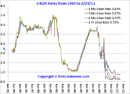 Libor Rate Chart Historical Libor Rates Current Data And Historical Chart