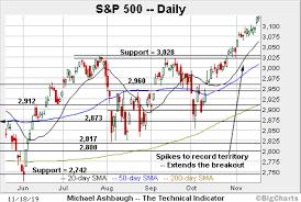 Chart Of S And P 500 Bullish Momentum Persists S P 500 Sustains Break To