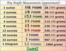 Weight Chart Pounds To Kilograms Best Scales For Weed Weight Measurement Charts Mold