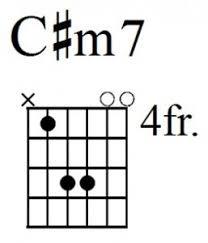 Easy Guitar Chords C M7 4fr In 2019 Guitar Easy Guitar