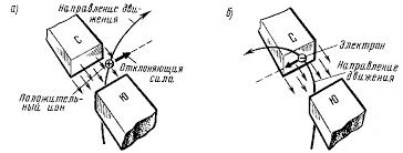 Магнитное поле и его характеристики и свойства Электротехника Схемы действия магнитного поля на движущиеся электрические заряды положительный ион