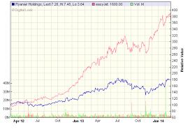 Aldi Share Price Chart Who Discovered Crude Oil