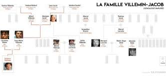 Permalink to Download Gregory Villemin Family Tree Images