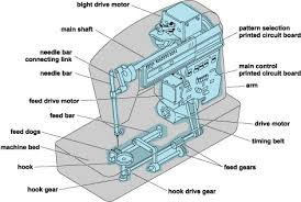 Brother Sewing Machines Parts List