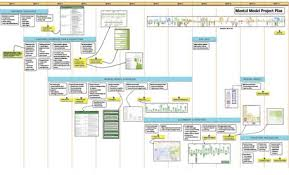 it project timeline project timeline a pictorial depiction of making a mental model