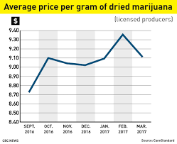 How High Will The Price Of Legal Pot Be Cbc News