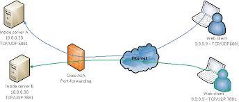 solved cisco asa 9 4 port forwarding issue usi cisco support what is port forwarding used for at Port Forwarding Diagram