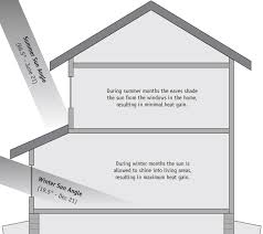graphic showing how passive solar design works