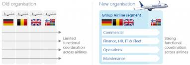 Europes Non Scheduled Airlines In Long Term Structural