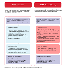 ielts test format understanding of your chosen test overview of information available on this site about the format of ielts academic and ielts general