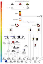 Steel Flow Chart Steel Production Flow Chart