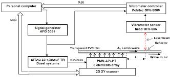 pt wave diagram wiring diagram and ebooks • pt cruiser engine diagram front end wiring library rh 41 mac happen de pt ptt inr diagram pt diagram processes