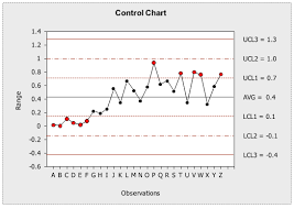 How To Do A Control Chart Excel Control Chart Excel Vba Databison Excel Vba