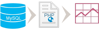 Php Chart From Database Line Chart By Selecting Data From Mysql Database Using Php