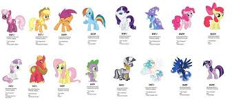 My Little Pony Personality Chart Istp Myers Brigg Personality Types Mlp Personality