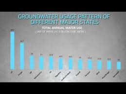 6 Charts That Explain Indias Water Crisis Youtube