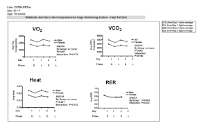 Rer Chart Metabolism And Activity In The Comprehensive Cage Monitoring