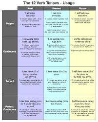 English Grammar Tense Chart 12 Verb Tenses Table Learning English Grammar Tenses